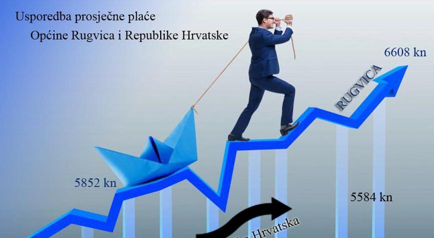 SJAJNI GOSPODARSKI POKAZATELJI/ Rugvica druga po prihodu poduzetnika u Hrvatskoj – porastao i broj zaposlenih