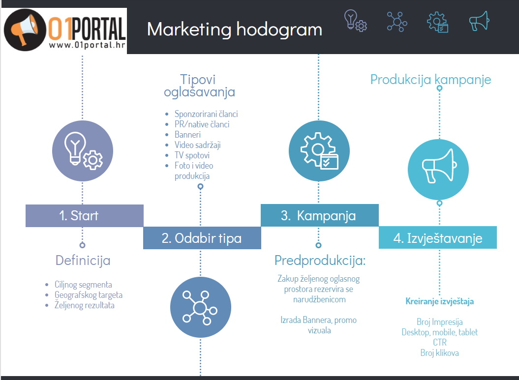 01Portal - marketing